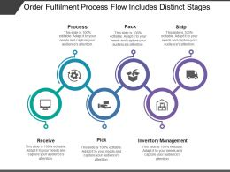 Order Fulfilment Process Flow Includes Distinct Stages