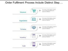Order Fulfilment Process Include Distinct Steps Of Packaging And Checkout