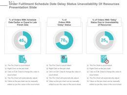 Order Fulfilment Schedule Date Delay Status Unavailability Of Resources Presentation Slide