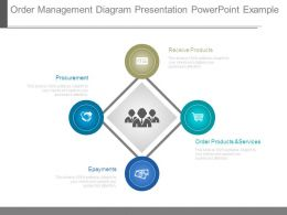 Order Management Diagram Presentation Powerpoint Example