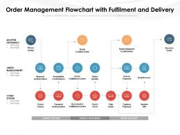 Order Management Flowchart With Fulfilment And Delivery