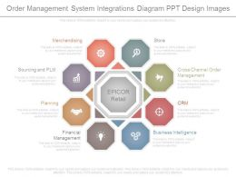 Order Management System Integrations Diagram Ppt Design Images