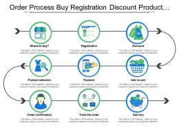 Order Process Buy Registration Discount Product Delivery