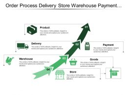Order Process Delivery Store Warehouse Payment Product