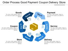 Order Process Good Payment Coupon Delivery Store
