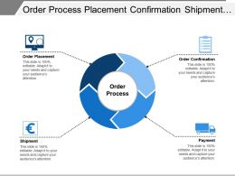 Order Process Placement Confirmation Shipment Payment