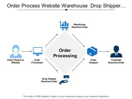 Order Process Website Warehouse Drop Shipper Customer