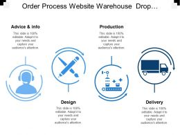 Order Process Website Warehouse Drop Shipper Customers