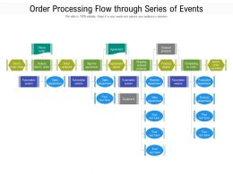 Order Processing Flow Through Series Of Events