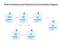 Order Production And Shipment Communication Diagram