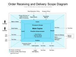 Order Receiving And Delivery Scope Diagram