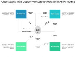Order System Context Diagram With Customers Management And Accounting