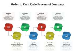 Order To Cash Cycle Process Of Company
