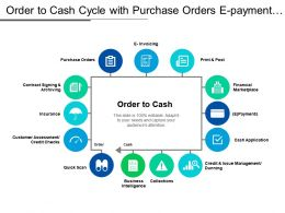 Order To Cash Cycle With Purchase Orders E Payment And E Invoicing