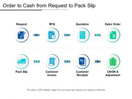 Order To Cash From Request To Pack Slip