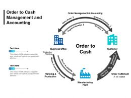 Order To Cash Management And Accounting