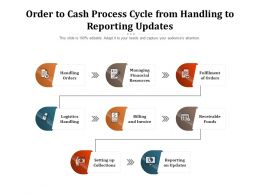Order To Cash Process Cycle From Handling To Reporting Updates