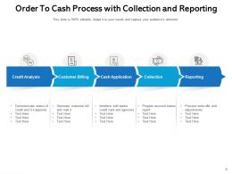 Order To Cash Process Execution Management Customer Invoicing Business Automation
