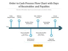 Order To Cash Process Flow Chart With Days Of Receivables And Payables