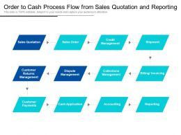 Order To Cash Process Flow From Sales Quotation And Reporting