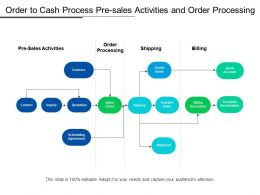 Order To Cash Process Pre Sales Activities And Order Processing