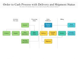Order To Cash Process With Delivery And Shipment Status