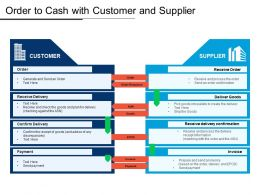 Order To Cash With Customer And Supplier
