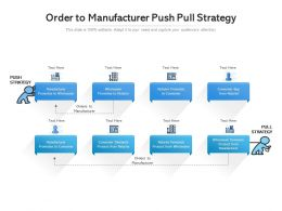 Order To Manufacturer Push Pull Strategy