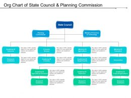 Org Chart Of State Council And Planning Commission