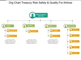 Org Chart Treasury Risk Safety And Quality For Airlines