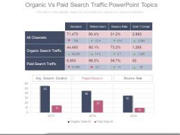 Organic Vs Paid Search Traffic Powerpoint Topics