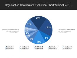 Organisation Contributors Evaluation Chart With Value Of Contribution In Percent
