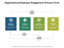 Organisational Employee Engagement Virtuous Circle