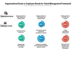 Organisational Goals Vs Employee Needs For Talent Management Framework