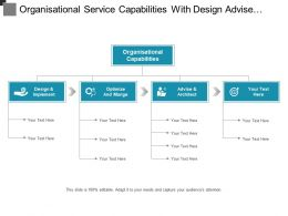 Organisational Service Capabilities With Design Advise And Architect