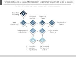 Organisationnel Design Methodology Diagram Powerpoint Slide Graphics