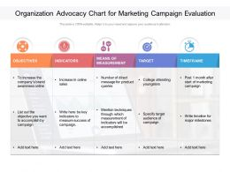 Organization Advocacy Chart For Marketing Campaign Evaluation