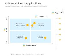 Organization Application Business Value Of Applications Decommission Ppt Design