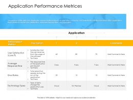 Organization Application Performance Metrices Technology Ppts Influencers