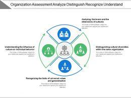 organization_assessment_analyze_distinguish_recognize_understand_Slide01