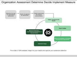Organization Assessment Determine Decide Implement Measure