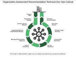 Organization Assessment Recommendation Technical Dev Ops Cultural