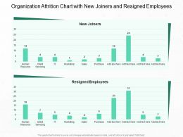 Organization Attrition Chart With New Joiners And Resigned Employees