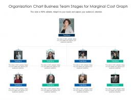 Organization Chart Business Team Stages For Marginal Cost Graph Infographic Template