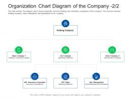 Organization Chart Diagram Investor Pitch Presentation Raise Funds Financial Market