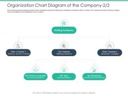 Organization Chart Diagram Of The Company Bank Spot Market Ppt Pictures