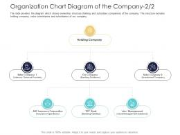 Organization Chart Diagram Of The Company Corporation After Market Investment Pitch Deck Ppt Grid