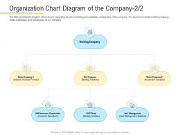 Organization Chart Diagram Of The Company Holding Financial Market Pitch Deck Ppt Demonstration