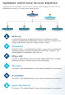 Organization Chart Of Human Resources Department Presentation Report Infographic PPT PDF Document