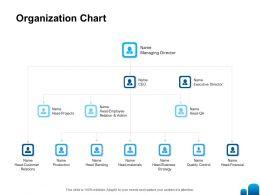 Organization Chart Relation Ppt Powerpoint Presentation Layouts Graphics